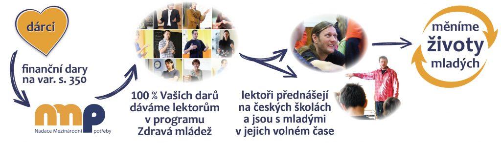 Schéma využití darů v programu Zdravá mládež